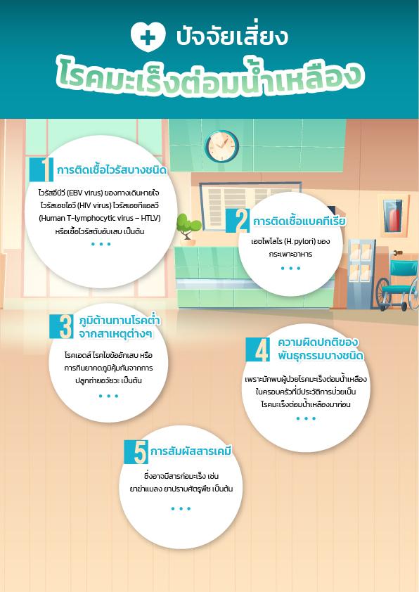 ปัจจัยเสี่ยงโรคมะเร็งต่อมน้ำเหลือง (Lymphoma)