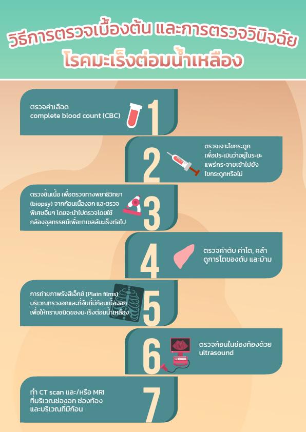 การตรวจโรคมะเร็งต่อมน้ำเหลือง